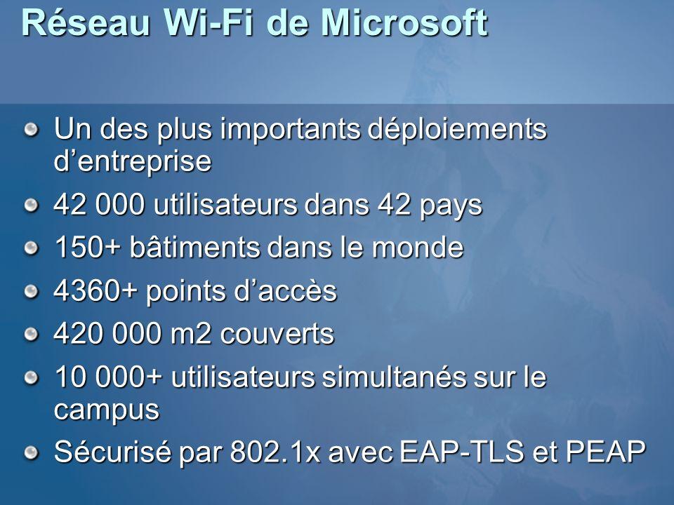 Réseau Wi-Fi de Microsoft Un des plus importants déploiements dentreprise 42 000 utilisateurs dans 42 pays 150+ bâtiments dans le monde 4360+ points d