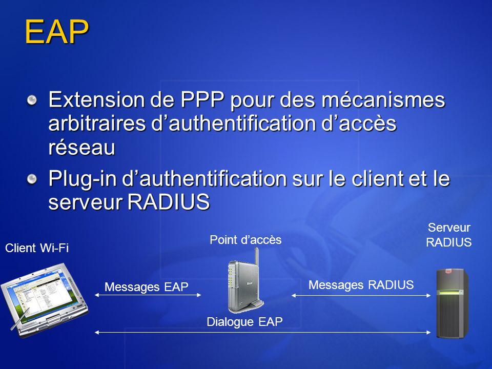 EAP Extension de PPP pour des mécanismes arbitraires dauthentification daccès réseau Plug-in dauthentification sur le client et le serveur RADIUS Clie