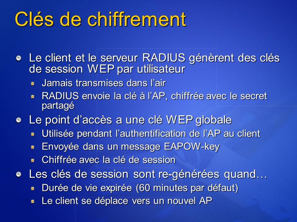 Clés de chiffrement Le client et le serveur RADIUS génèrent des clés de session WEP par utilisateur Jamais transmises dans lair RADIUS envoie la clé à