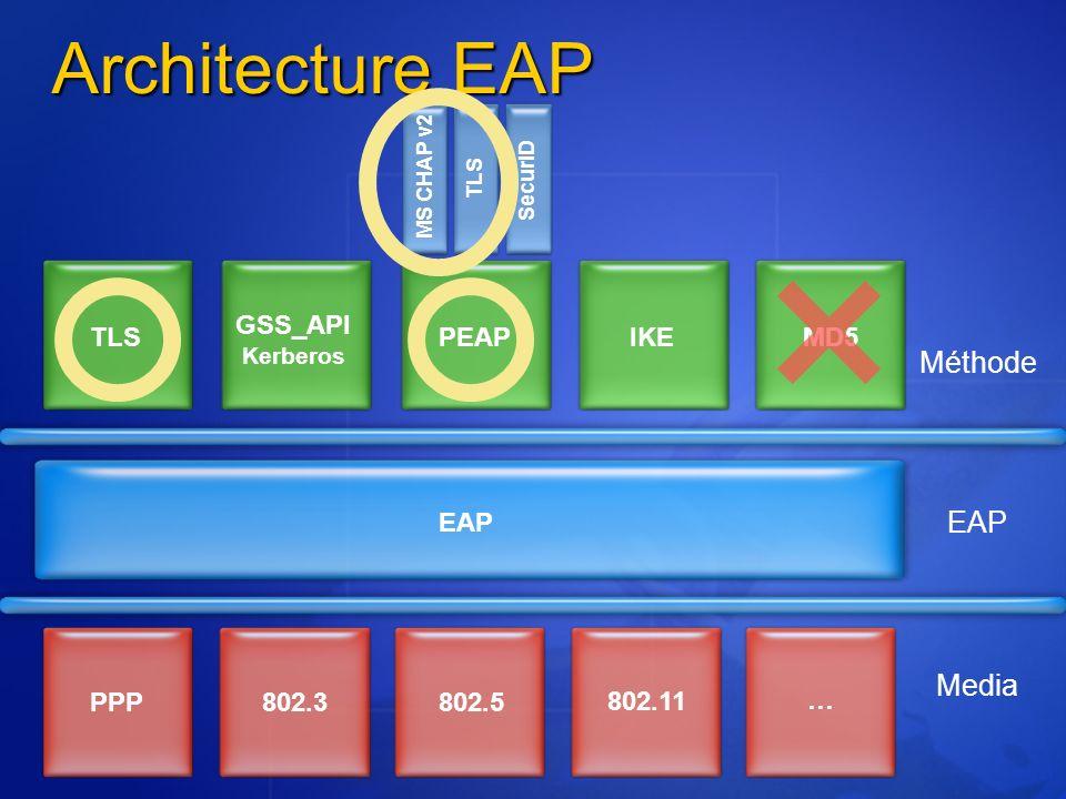 Architecture EAP Méthode EAP Media EAP MS CHAP v2 TLS SecurID PPP802.3802.5 802.11 … TLS GSS_API Kerberos PEAPIKEMD5