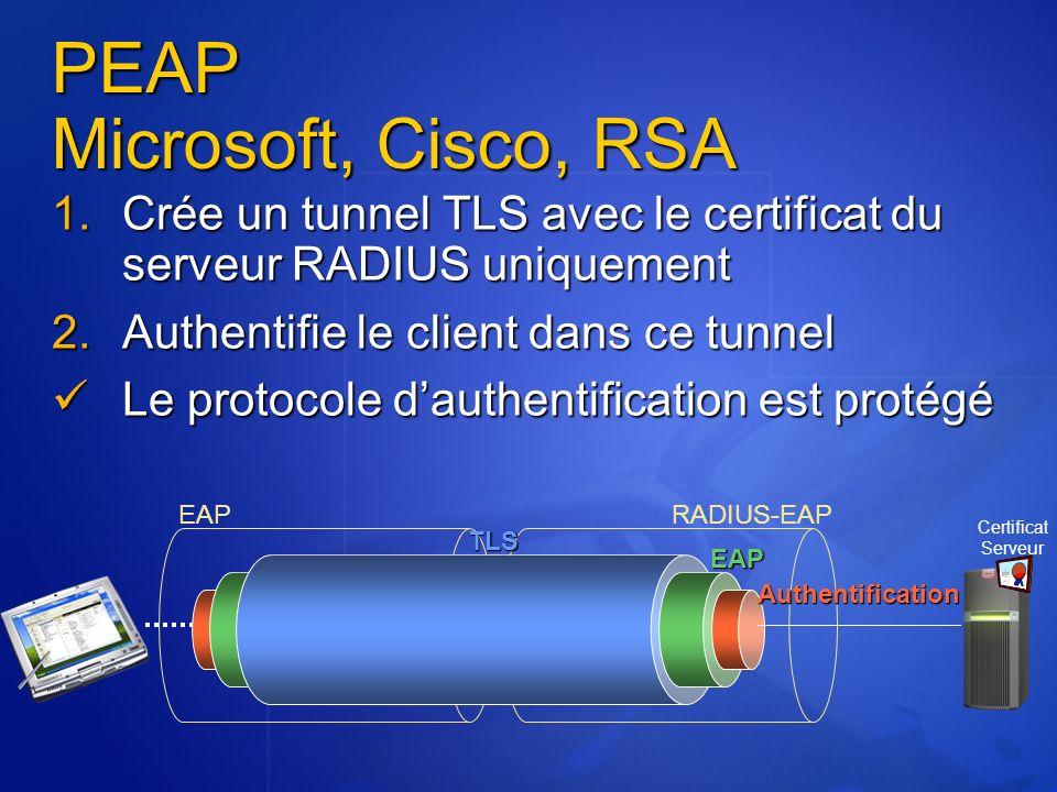 PEAP Microsoft, Cisco, RSA 1.Crée un tunnel TLS avec le certificat du serveur RADIUS uniquement 2.Authentifie le client dans ce tunnel Le protocole da
