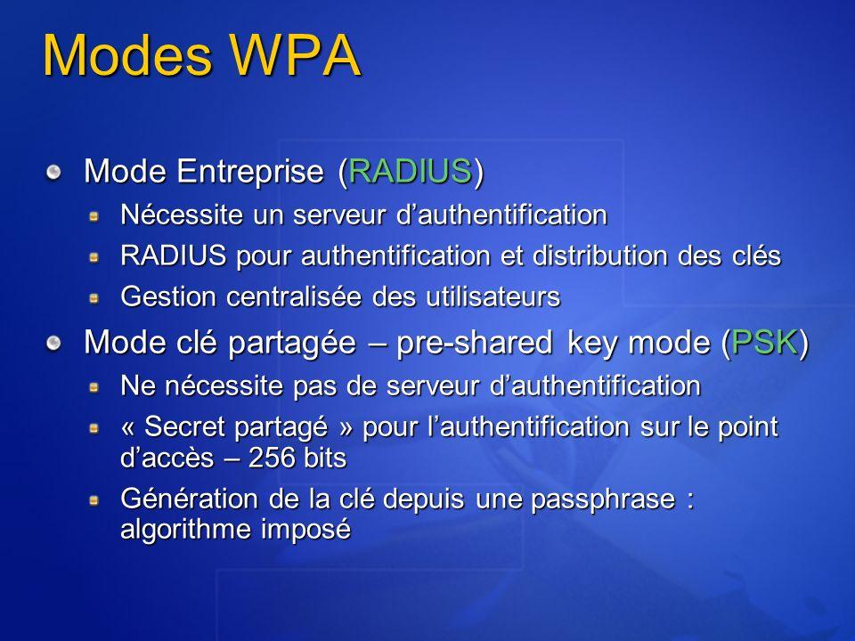 Modes WPA Mode Entreprise (RADIUS) Nécessite un serveur dauthentification RADIUS pour authentification et distribution des clés Gestion centralisée de