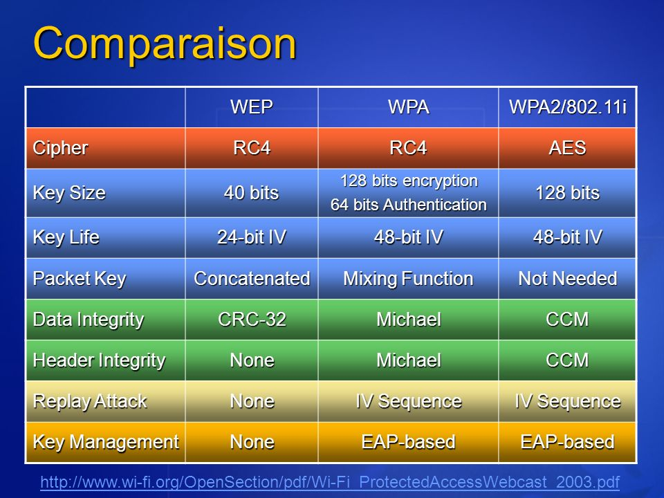 Comparaison WEPWPAWPA2/802.11i CipherRC4RC4AES Key Size 40 bits 128 bits encryption 64 bits Authentication 128 bits Key Life 24-bit IV 48-bit IV Packe