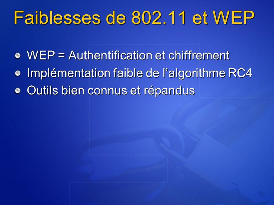 Faiblesses de 802.11 et WEP WEP = Authentification et chiffrement Implémentation faible de lalgorithme RC4 Outils bien connus et répandus