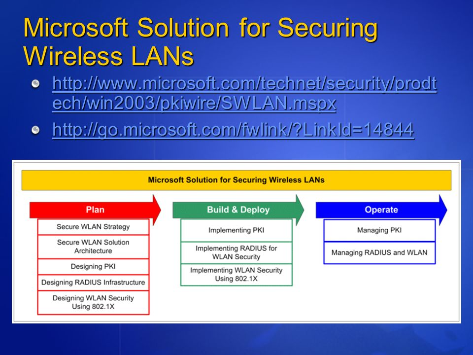Microsoft Solution for Securing Wireless LANs http://www.microsoft.com/technet/security/prodt ech/win2003/pkiwire/SWLAN.mspx http://www.microsoft.com/