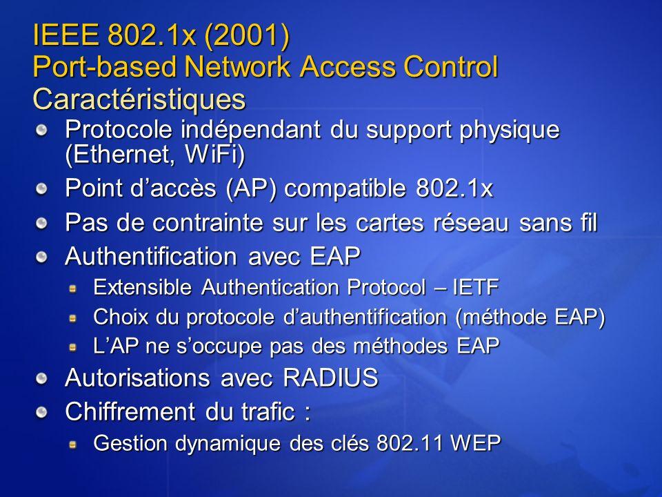 IEEE 802.1x (2001) Port-based Network Access Control Caractéristiques Protocole indépendant du support physique (Ethernet, WiFi) Point daccès (AP) com