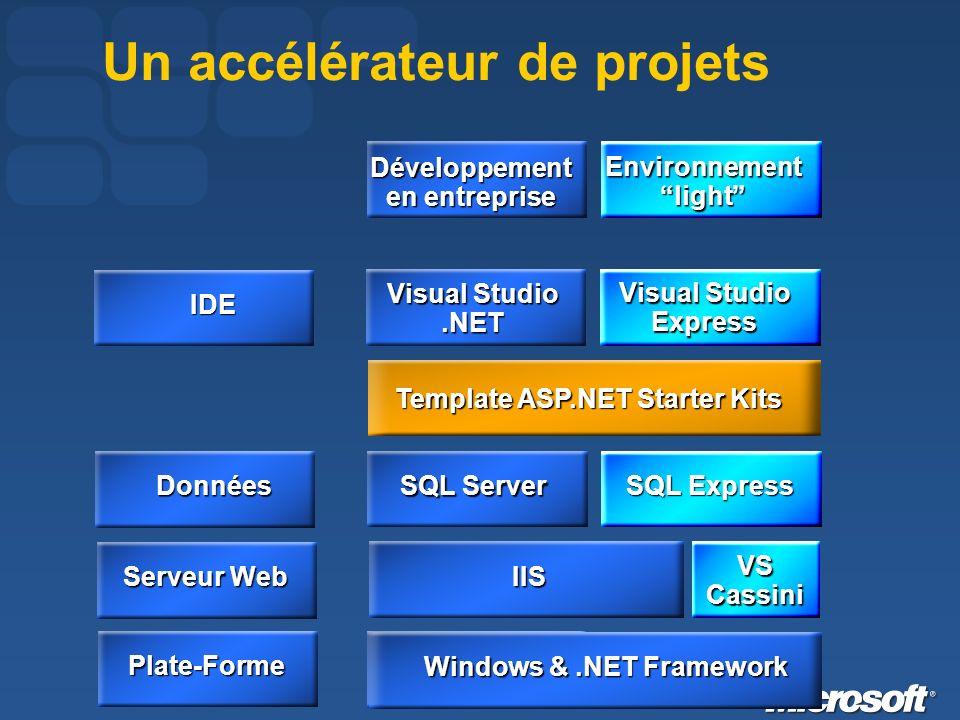 Visual Studio.NET Visual Studio Express IDE SQL Server SQL Express Données Serveur Web Template ASP.NET Starter Kits Développement en entreprise Environnement light Windows &.NET Framework Un accélérateur de projetsPlate-Forme IIS VS Cassini