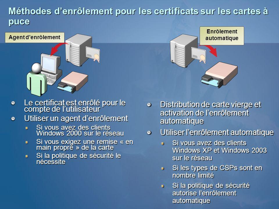 Méthodes denrôlement pour les certificats sur les cartes à puce Le certificat est enrôlé pour le compte de lutilisateur Utiliser un agent denrôlement
