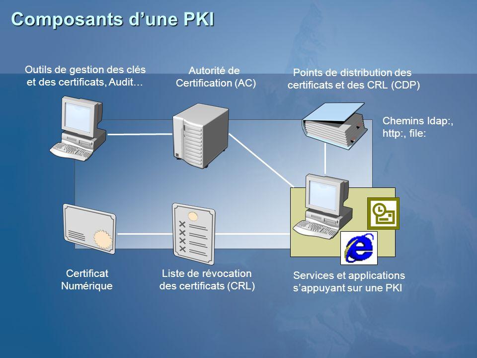 Outils de gestion des clés et des certificats, Audit… Points de distribution des certificats et des CRL (CDP) Autorité de Certification (AC) Certifica