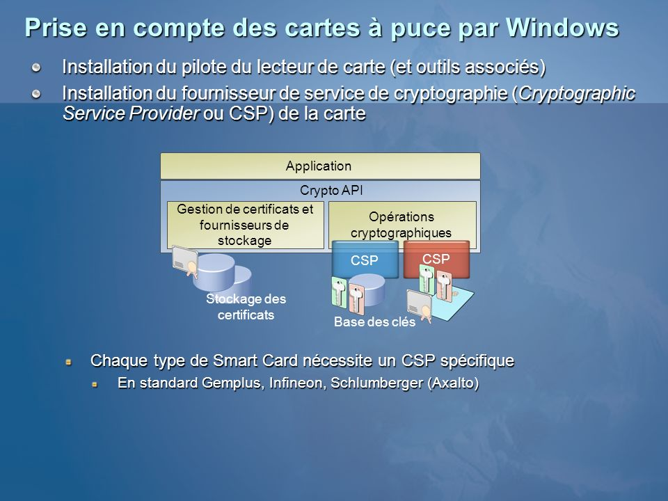 Pour plus dinformations « Best Practices for Implementing a Microsoft Windows Server 2003 Public Key Infrastructure » http://www.microsoft.com/technet/prodtechnol/windowsserver2003/technologi es/security/ws3pkibp.mspx http://www.microsoft.com/technet/prodtechnol/windowsserver2003/technologi es/security/ws3pkibp.mspx « Implementing and Administering Certificate Templates in Windows Server 2003 » http://www.microsoft.com/technet/prodtechnol/windowsserver2003/technologies/securit y/ws03crtm.mspx http://www.microsoft.com/technet/prodtechnol/windowsserver2003/technologies/securit y/ws03crtm.mspx « Certificate Autoenrollment in Windows Server 2003 » http://www.microsoft.com/technet/prodtechnol/windowsserver2003/technologies/securit y/autoenro.mspx http://www.microsoft.com/technet/prodtechnol/windowsserver2003/technologies/securit y/autoenro.mspx « Troubleshooting Windows 2000 PKI Deployment and Smart Card Logon » http://download.microsoft.com/download/2/c/2/2c295add-e36d-49c6-890f- 45d307b8cc88/smrtcrdtrbl.doc http://download.microsoft.com/download/2/c/2/2c295add-e36d-49c6-890f- 45d307b8cc88/smrtcrdtrbl.doc « Smart Cards in the Enterprise: Lifecycle Management Systems are a Key Component » http://www.burtongroup.com/research_consulting/doc.asp?docid=8 http://www.burtongroup.com/research_consulting/doc.asp?docid=8