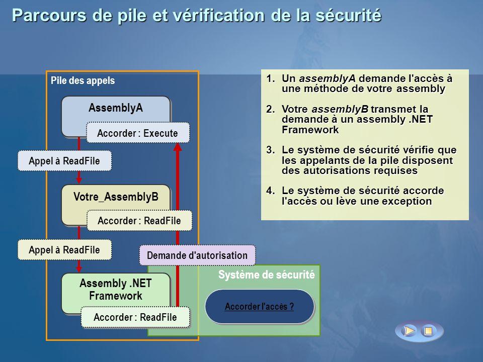 Parcours de pile et vérification de la sécurité Pile des appels Système de sécurité Votre_AssemblyB AssemblyA Assembly.NET Framework Appel à ReadFile