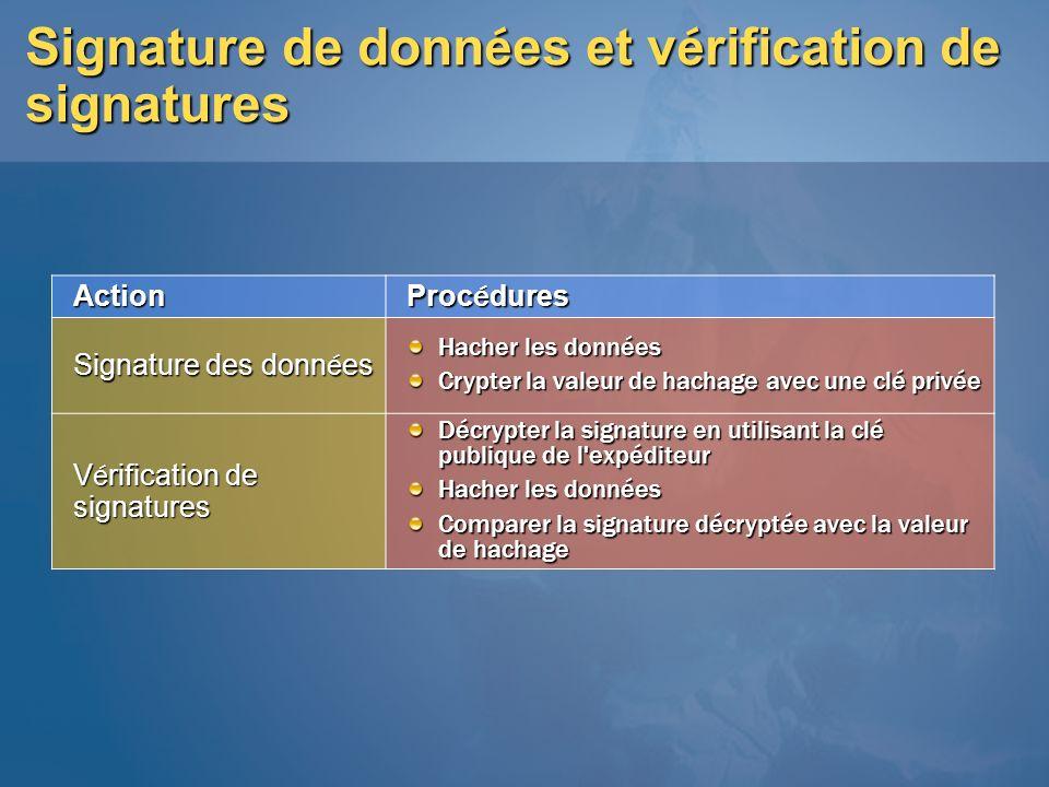 Signature de donn é es et v é rification de signatures Action Proc é dures Signature des donn é es Hacher les données Crypter la valeur de hachage ave