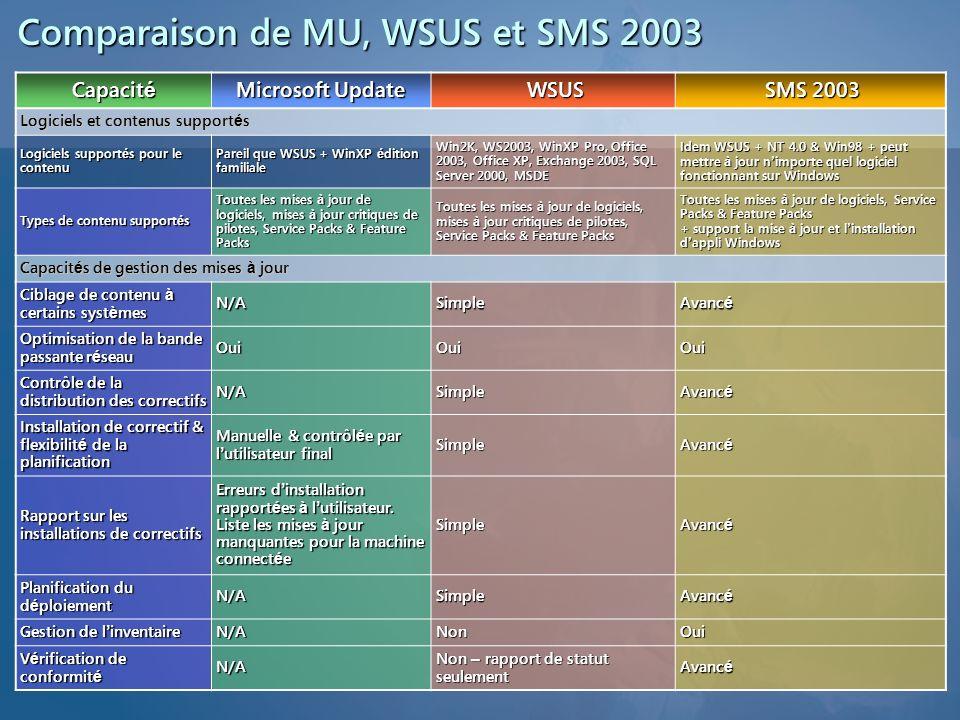 Comparaison de MU, WSUS et SMS 2003 Capacit é Microsoft Update WSUS SMS 2003 Logiciels et contenus support é s Logiciels support é s pour le contenu P