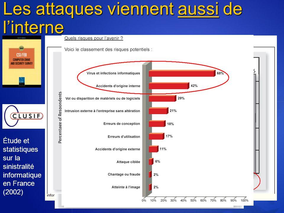 Les attaques viennent aussi de linterne Étude et statistiques sur la sinistralité informatique en France (2002)