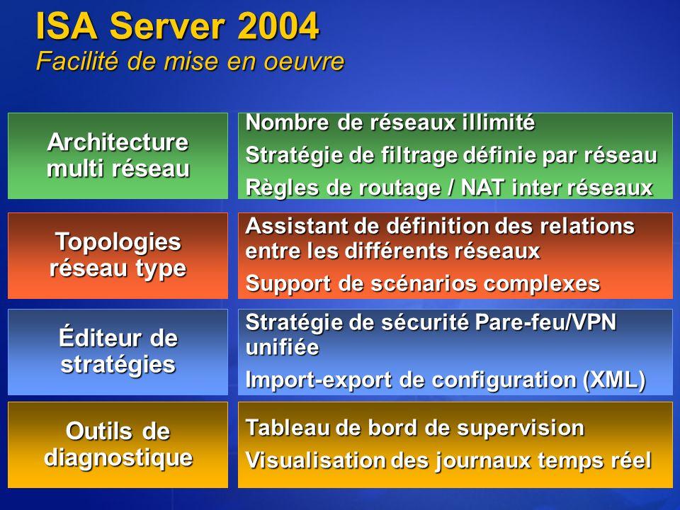 Agenda Partie 1 : Présentation générale ISA Server 2004 (5 minutes) Partie 2 : Sécuriser laccès vers Internet depuis les réseaux locaux pour les utilisateurs de lentreprise (10 minutes) Partie 3 : protection des serveurs et des réseaux dentreprise vis-à-vis dInternet.