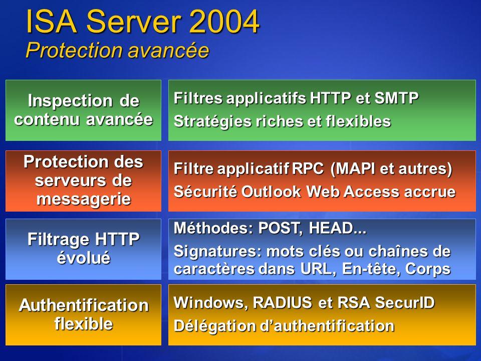 Windows, RADIUS et RSA SecurID Délégation dauthentification Filtre applicatif RPC (MAPI et autres) Sécurité Outlook Web Access accrue Méthodes: POST,