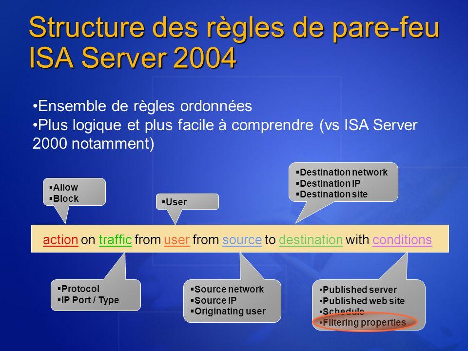 Structure des règles de pare-feu ISA Server 2004 Allow Block Source network Source IP Originating user Destination network Destination IP Destination