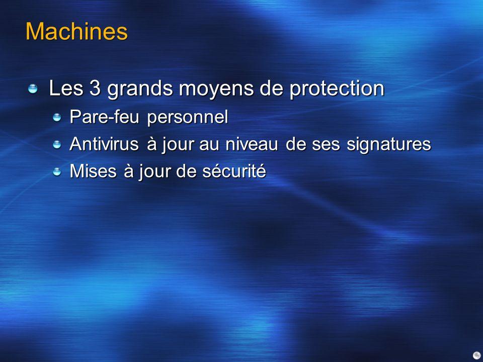 Machines Les 3 grands moyens de protection Pare-feu personnel Antivirus à jour au niveau de ses signatures Mises à jour de sécurité