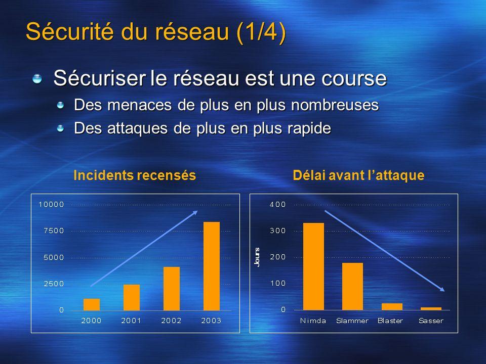 Sécurité du réseau (1/4) Incidents recensésDélai avant lattaque Sécuriser le réseau est une course Des menaces de plus en plus nombreuses Des attaques