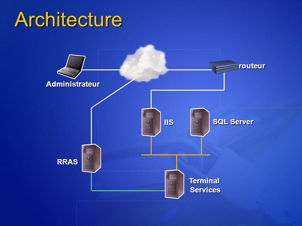 Architecture Administrateur RRAS IIS SQL Server Terminal Services routeur