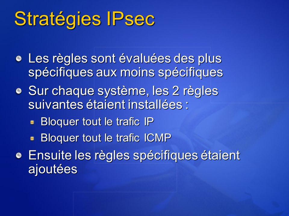 Stratégies IPsec Les règles sont évaluées des plus spécifiques aux moins spécifiques Sur chaque système, les 2 règles suivantes étaient installées : B