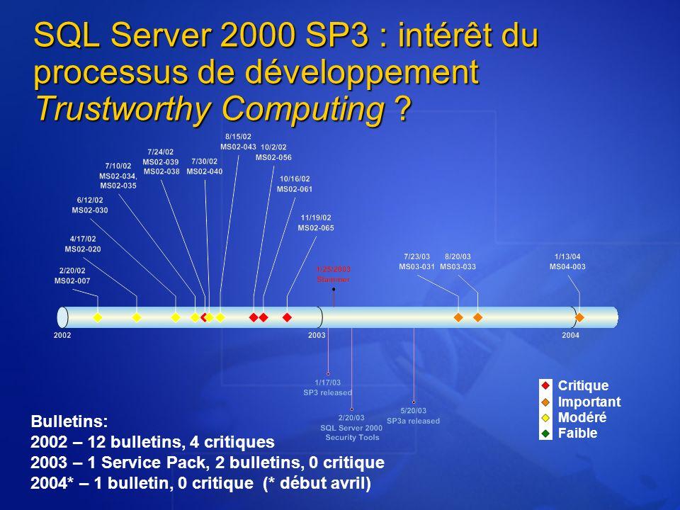 SQL Server 2000 SP3 : intérêt du processus de développement Trustworthy Computing ? Bulletins: 2002 – 12 bulletins, 4 critiques 2003 – 1 Service Pack,