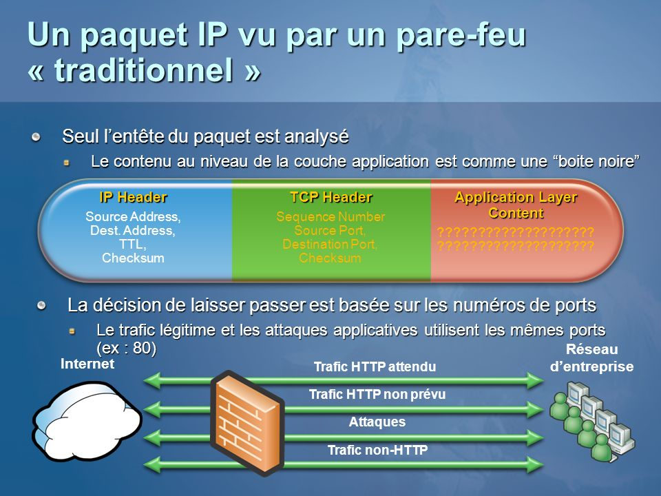 Application Layer Content ???????????????????? Un paquet IP vu par un pare-feu « traditionnel » Seul lentête du paquet est analysé Le contenu au nivea