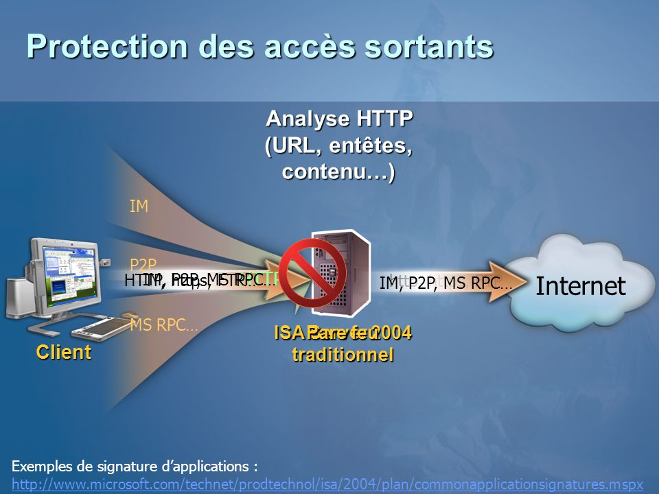 Protection des accès sortants Client ISA Server 2004 Pare feu traditionnel Internet HTTP http, https, FTP IM, P2P, MS RPC… HTTP, https, FTP… IM P2P MS