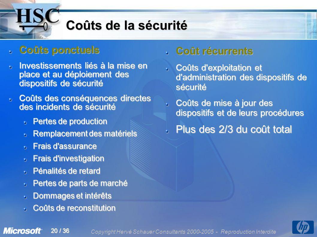 Copyright Hervé Schauer Consultants 2000-2005 - Reproduction Interdite 20 / 36 Coûts de la sécurité Coûts de la sécurité Coûts ponctuels Investissemen