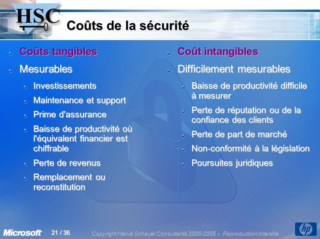 Copyright Hervé Schauer Consultants 2000-2005 - Reproduction Interdite 21 / 36 Coûts de la sécurité Coûts de la sécurité Coûts tangibles MesurablesInv