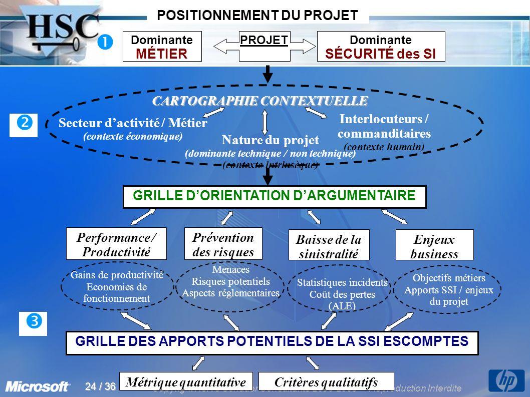 Copyright Hervé Schauer Consultants 2000-2005 - Reproduction Interdite 24 / 36 Statistiques incidents Coût des pertes (ALE) Menaces Risques potentiels