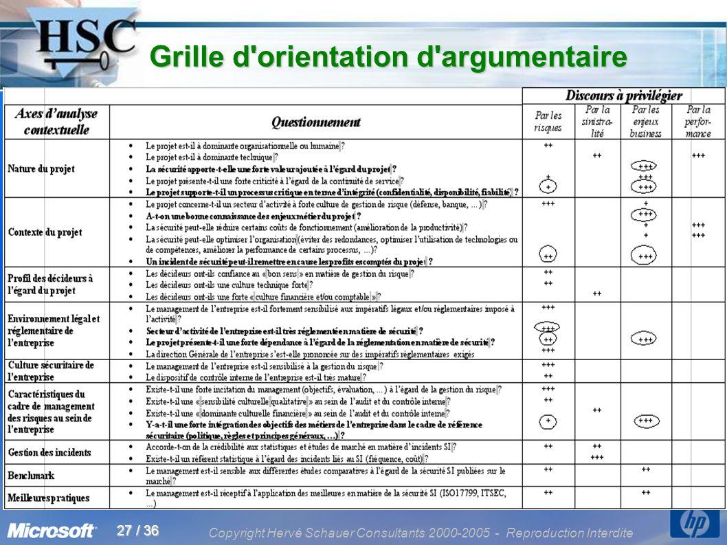Copyright Hervé Schauer Consultants 2000-2005 - Reproduction Interdite 27 / 36 Grille d'orientation d'argumentaire Grille d'orientation d'argumentaire