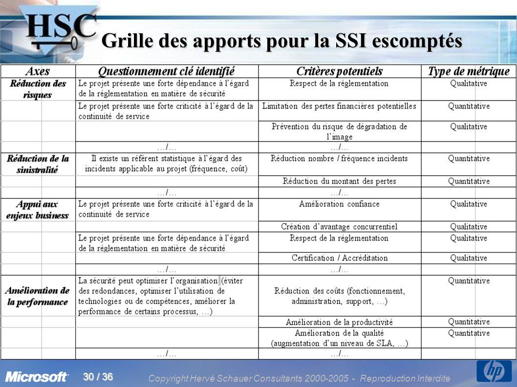 Copyright Hervé Schauer Consultants 2000-2005 - Reproduction Interdite 30 / 36 Grille des apports pour la SSI escomptés Grille des apports pour la SSI