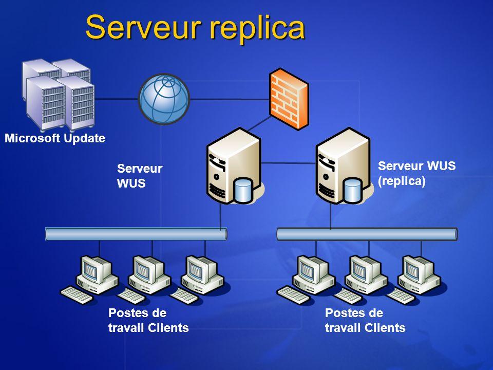 Postes de travail Clients Serveur replica Microsoft Update Serveur WUS Serveur WUS (replica)