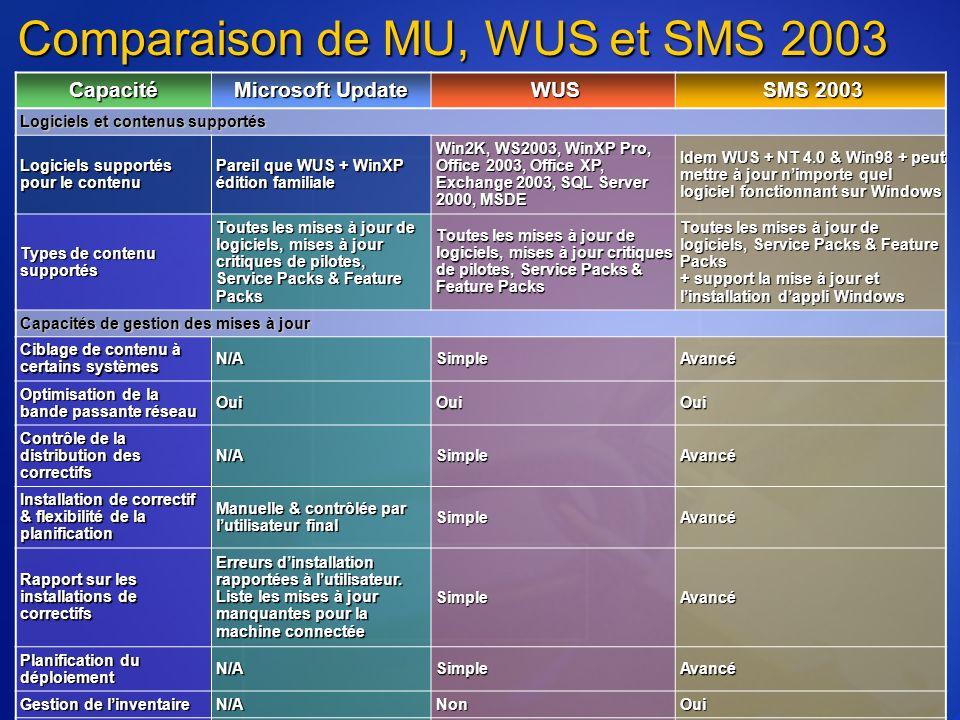 Comparaison de MU, WUS et SMS 2003 Capacité Microsoft Update WUS SMS 2003 Logiciels et contenus supportés Logiciels supportés pour le contenu Pareil que WUS + WinXP édition familiale Win2K, WS2003, WinXP Pro, Office 2003, Office XP, Exchange 2003, SQL Server 2000, MSDE Idem WUS + NT 4.0 & Win98 + peut mettre à jour nimporte quel logiciel fonctionnant sur Windows Types de contenu supportés Toutes les mises à jour de logiciels, mises à jour critiques de pilotes, Service Packs & Feature Packs Toutes les mises à jour de logiciels, Service Packs & Feature Packs + support la mise à jour et linstallation dappli Windows Capacités de gestion des mises à jour Ciblage de contenu à certains systèmes N/ASimple Avancé Optimisation de la bande passante réseau OuiOuiOui Contrôle de la distribution des correctifs N/ASimple Avancé Installation de correctif & flexibilité de la planification Manuelle & contrôlée par lutilisateur final Simple Avancé Rapport sur les installations de correctifs Erreurs dinstallation rapportées à lutilisateur.