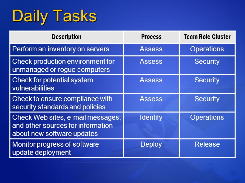 Daily Tasks DescriptionProcessTeam Role Cluster Perform an inventory on serversAssessOperations Check production environment for unmanaged or rogue computers AssessSecurity Check for potential system vulnerabilities AssessSecurity Check to ensure compliance with security standards and policies AssessSecurity Check Web sites,  messages, and other sources for information about new software updates IdentifyOperations Monitor progress of software update deployment DeployRelease