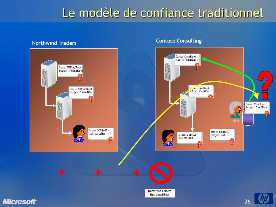 26 Le modèle de confiance traditionnel Issuer: ContCA Subject: Bob Issuer: ContCA Subject: Bob Issuer: ContRoot Subject: ContCA Issuer: ContRoot Subje