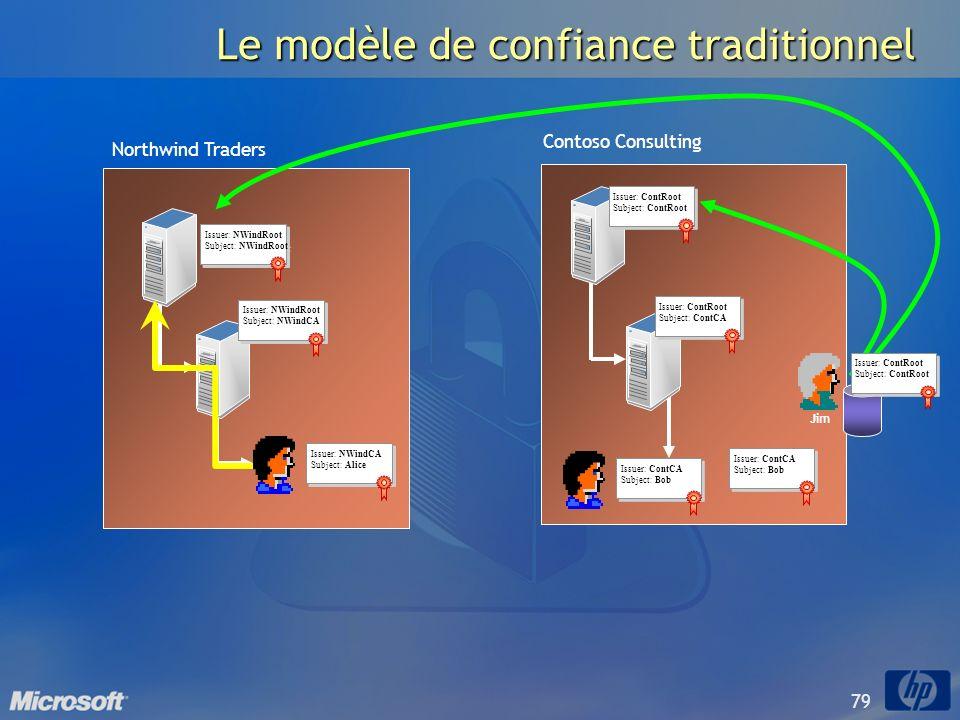 79 Le modèle de confiance traditionnel Issuer: ContCA Subject: Bob Issuer: ContCA Subject: Bob Issuer: ContRoot Subject: ContCA Issuer: ContRoot Subje