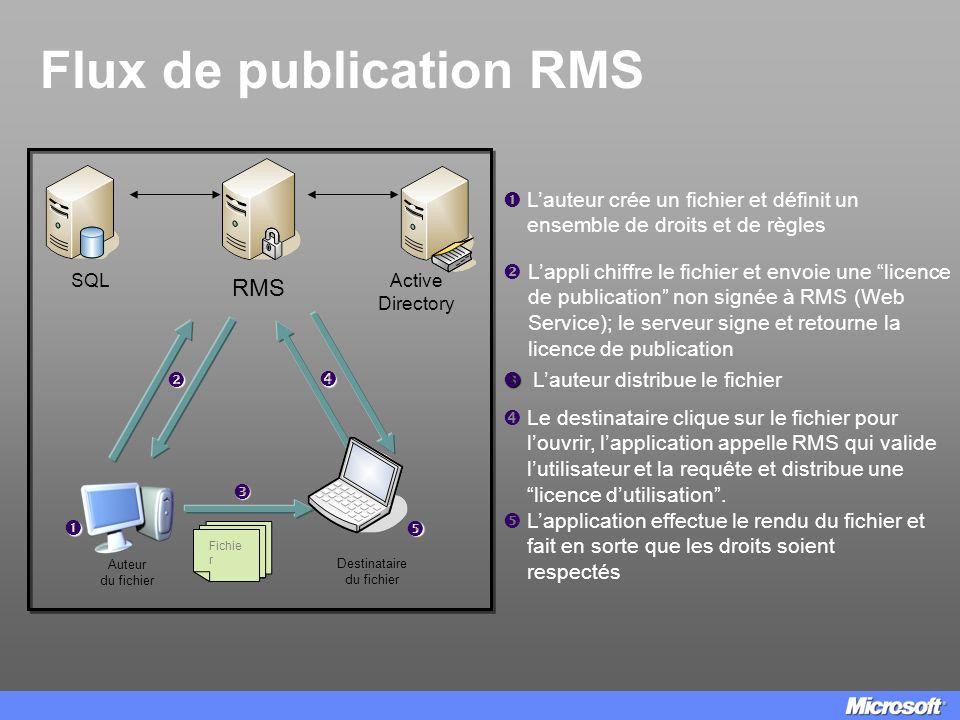 Flux de publication RMS Destinataire du fichier Auteur du fichier RMS Lauteur crée un fichier et définit un ensemble de droits et de règles Lappli chi