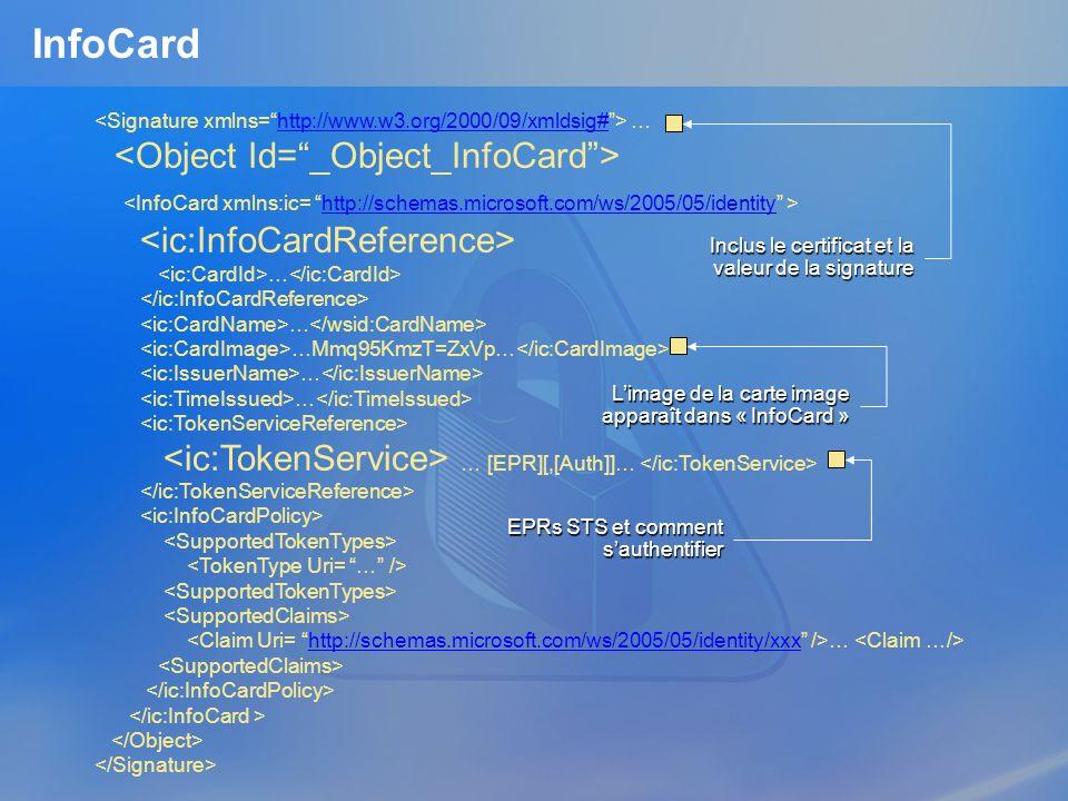 InfoCard …http://www.w3.org/2000/09/xmldsig# http://schemas.microsoft.com/ws/2005/05/identity … … …Mmq95KmzT=ZxVp… … … … [EPR][,[Auth]]… … http://schemas.microsoft.com/ws/2005/05/identity/xxx Inclus le certificat et la valeur de la signature Limage de la carte image apparaît dans « InfoCard » EPRs STS et comment sauthentifier