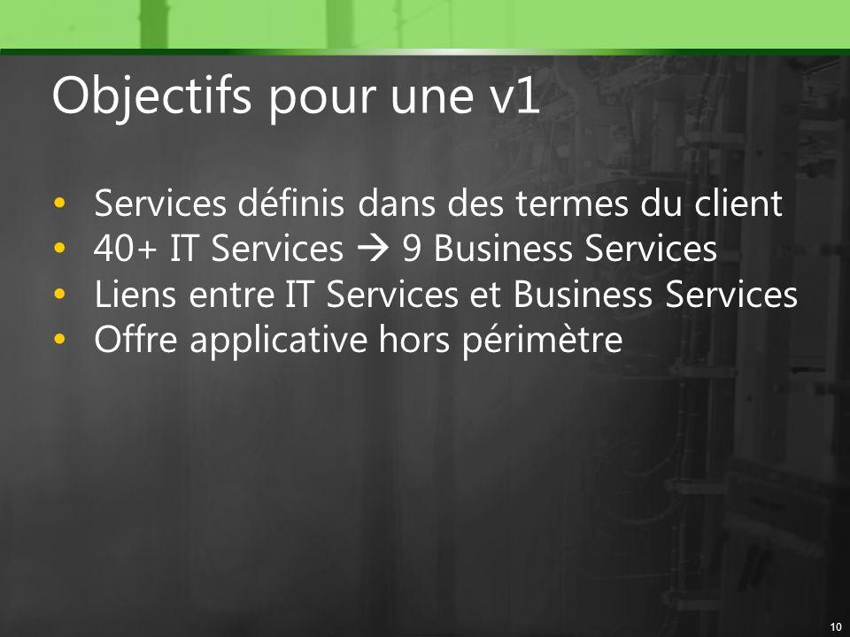 Objectifs pour une v1 Services définis dans des termes du client 40+ IT Services 9 Business Services Liens entre IT Services et Business Services Offr