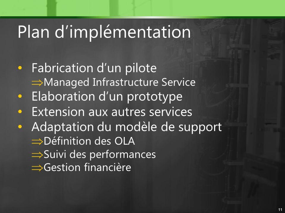 Plan dimplémentation Fabrication dun pilote Managed Infrastructure Service Elaboration dun prototype Extension aux autres services Adaptation du modèl