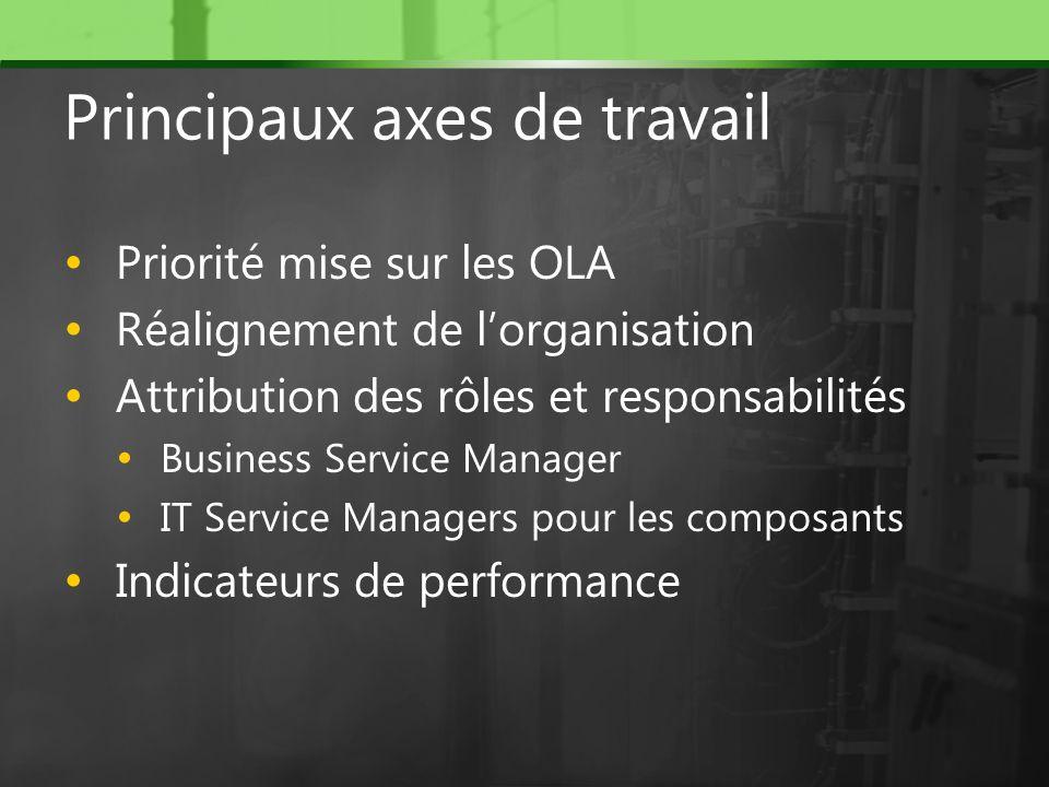 Priorité mise sur les OLA Réalignement de lorganisation Attribution des rôles et responsabilités Business Service Manager IT Service Managers pour les