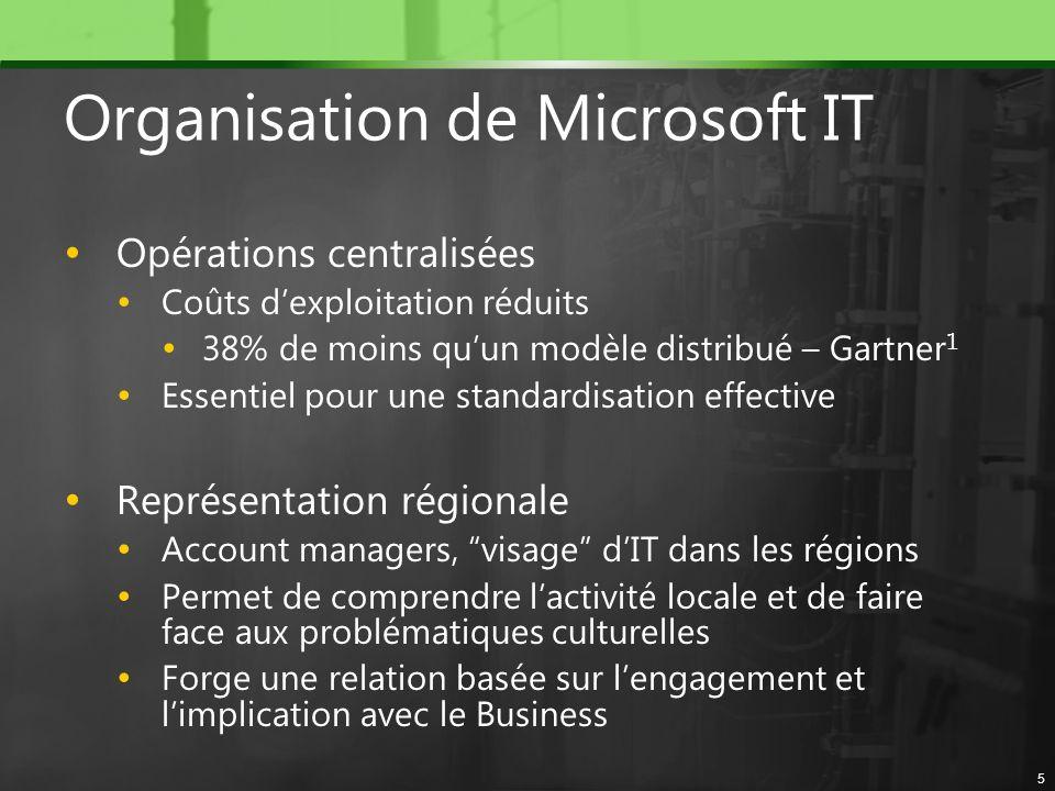 Organisation de Microsoft IT Opérations centralisées Coûts dexploitation réduits 38% de moins quun modèle distribué – Gartner 1 Essentiel pour une sta