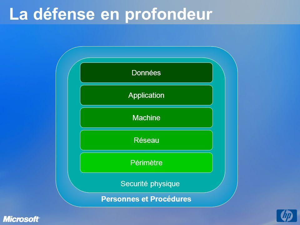 Personnes et Procédures La défense en profondeur Réseau Périmètre Machine Application Données Securité physique