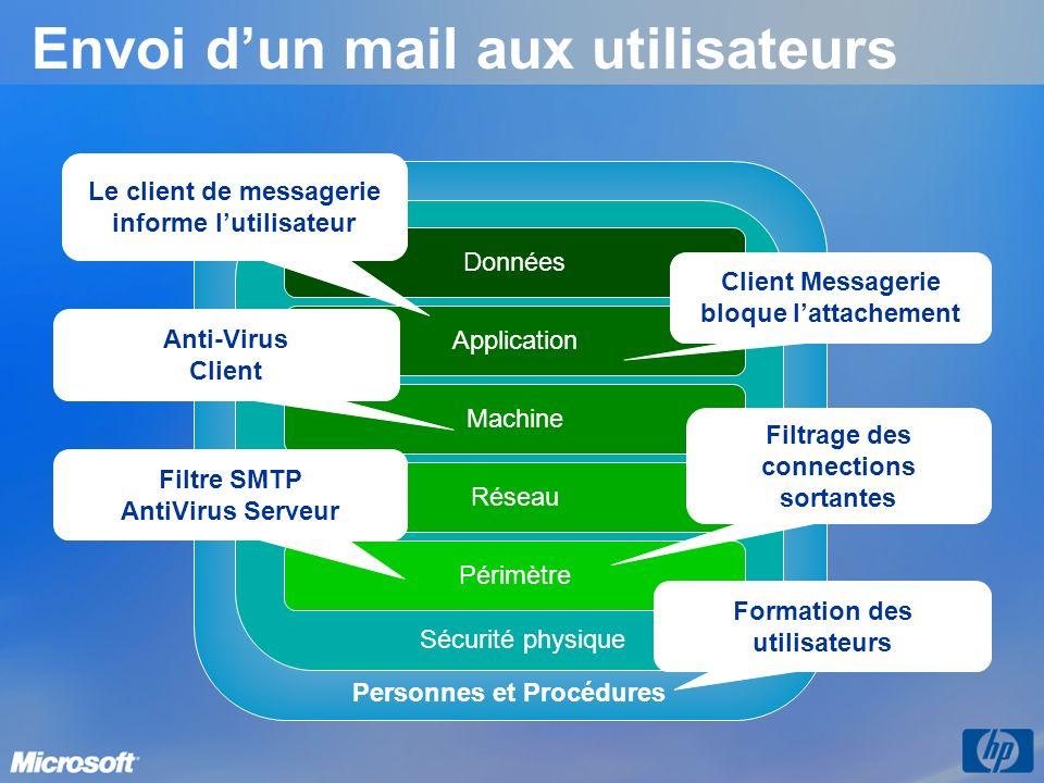 Personnes et Procédures Envoi dun mail aux utilisateurs Sécurité physique Réseau Périmètre Machine Application Données Filtrage des connections sortan