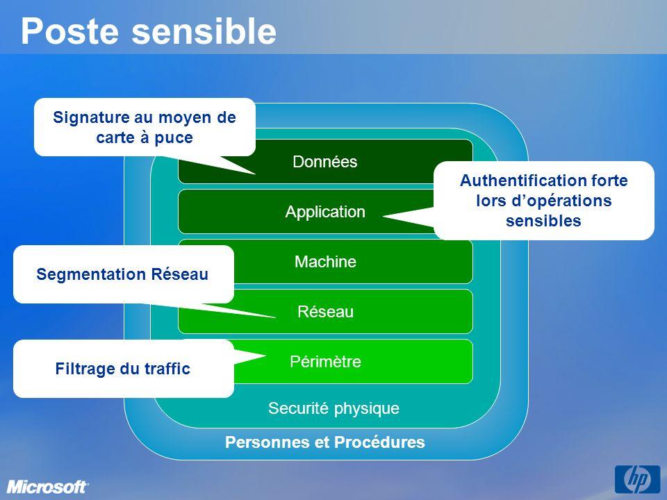 Poste sensible Personnes et Procédures Réseau Périmètre Machine Application Données Securité physique Segmentation Réseau Filtrage du traffic Authenti