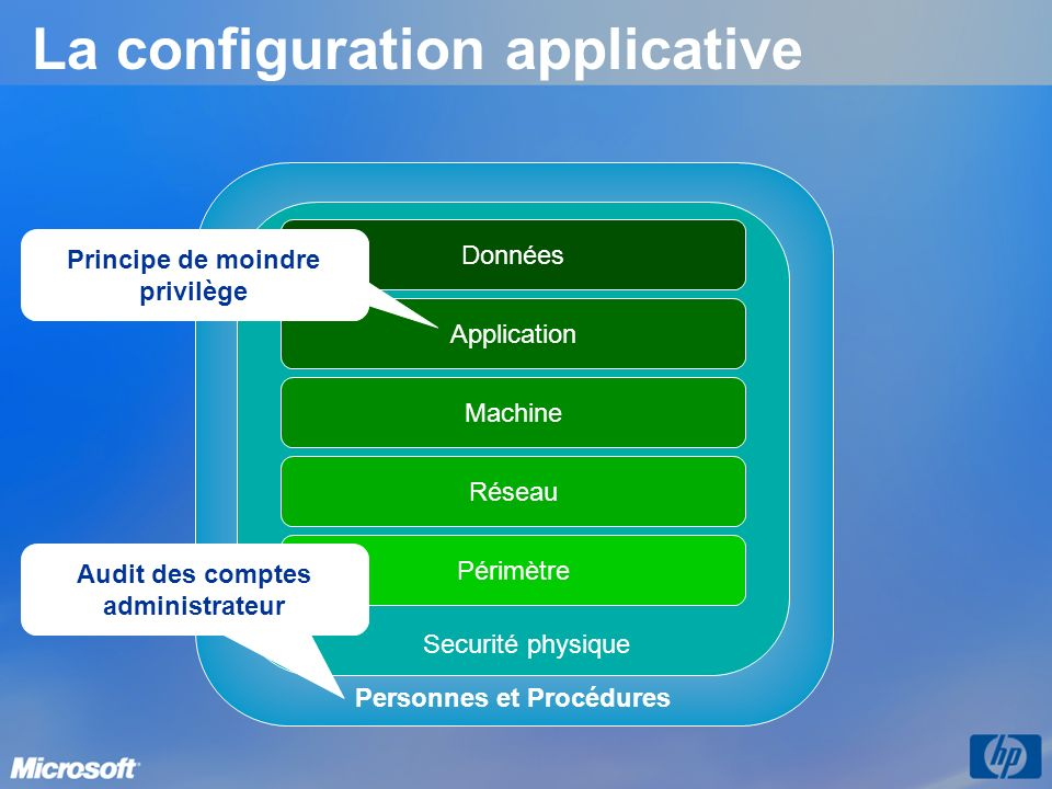 La configuration applicative Personnes et Procédures Réseau Périmètre Machine Application Données Securité physique Principe de moindre privilège Audit des comptes administrateur