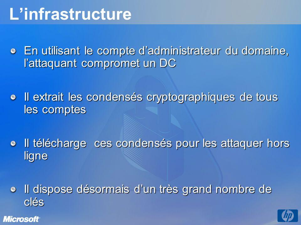 Linfrastructure En utilisant le compte dadministrateur du domaine, lattaquant compromet un DC Il extrait les condensés cryptographiques de tous les co