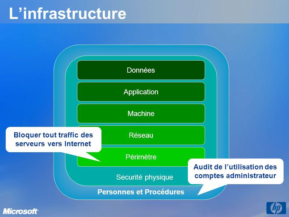 Linfrastructure Personnes et Procédures Réseau Périmètre Machine Application Données Securité physique Audit de lutilisation des comptes administrateu